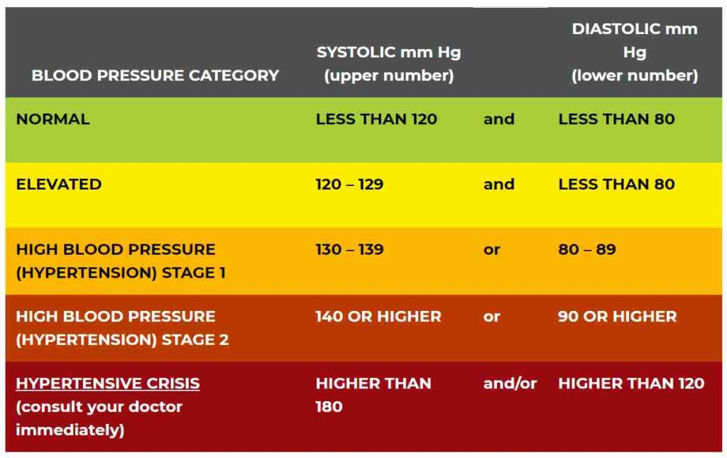 Normal blood pressure & hypertension, as per the American Heart Association