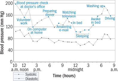 Blood pressure fluctuations during the day